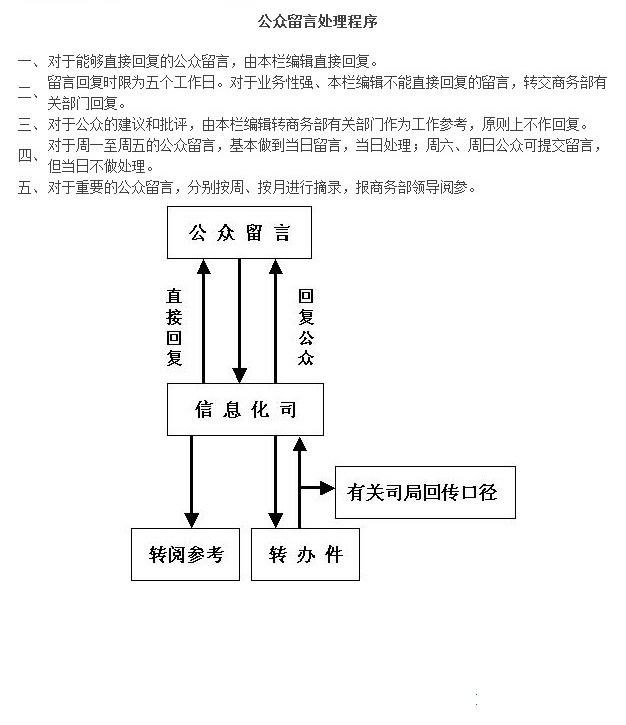 http://www.mofcom.gov.cn/article/gzly/gzlyclcx.jpg