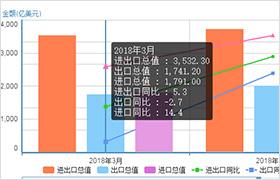 http://big5.mofcom.gov.cn/gate/big5/data.mofcom.gov.cn/hwmy/imexmonth.shtml